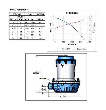Shurflo Bilge Pump 1500 GPH, 12V, price, 35800010,  art-00106295( 2) | F25